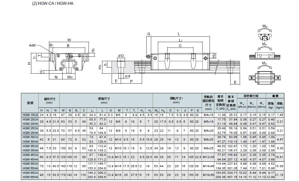 直线导轨规格型号选型